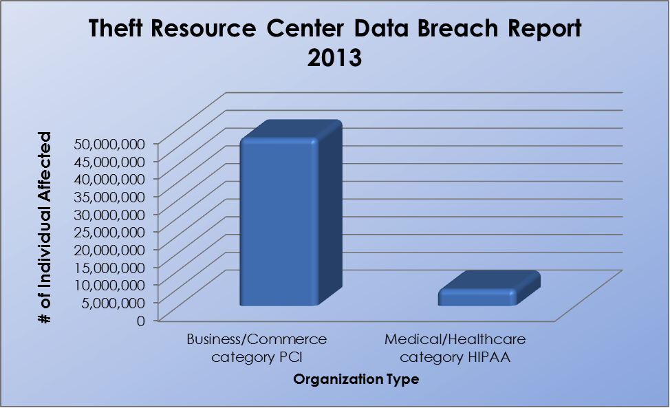 data breach chart
