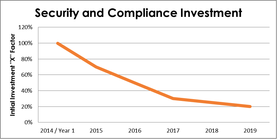 Security and Compliance Investment