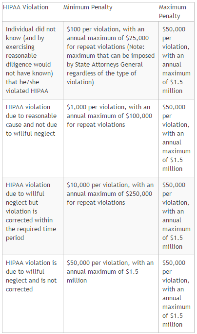 hippa violations Hipaa violations and enforcement failure to comply with hipaa can result in civil and criminal penalties (42 usc § 1320d-5) the hipaa enforcement rule include.