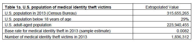 population of medical identity theft for hipaaone